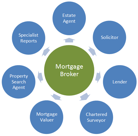 Image result for mortgage advice